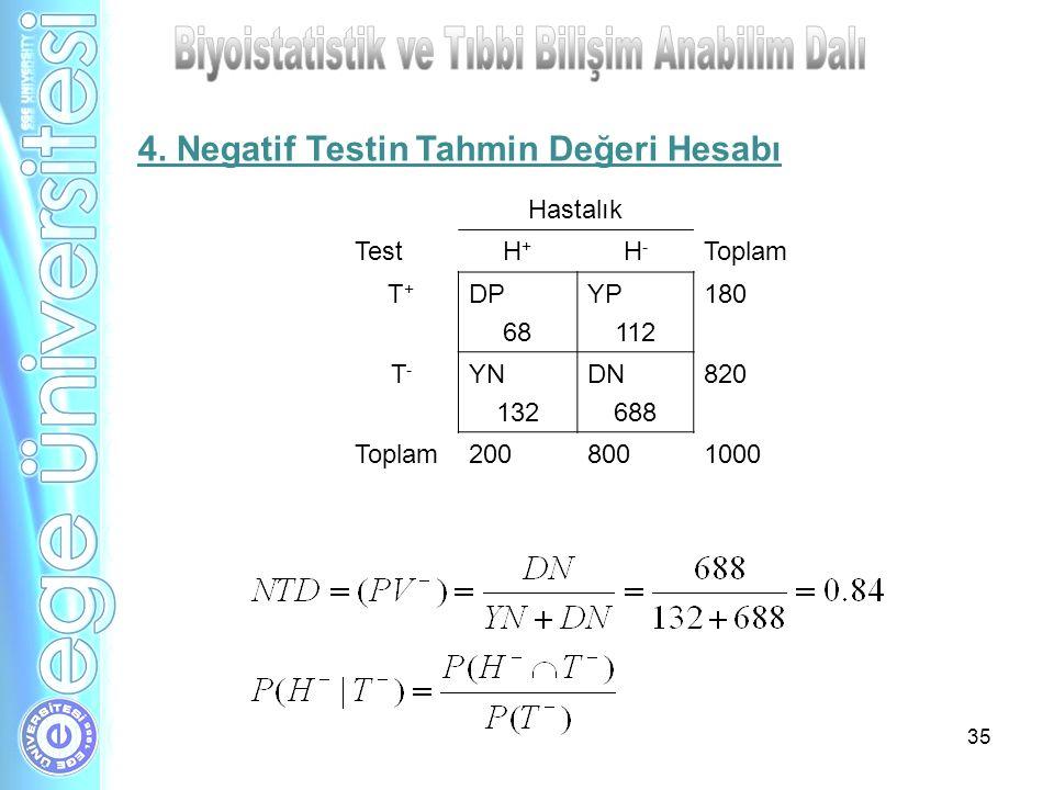 35 Hastalık TestH+H+ H-H- Toplam T+T+ DP 68 YP 112 180 T-T- YN 132 DN 688 820 Toplam2008001000 4. Negatif Testin Tahmin Değeri Hesabı