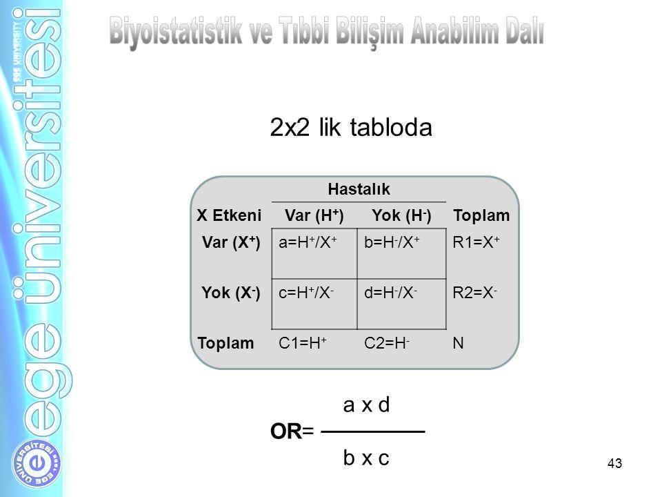 43 Hastalık X EtkeniVar (H + )Yok (H - )Toplam Var (X + )a=H + /X + b=H - /X + R1=X + Yok (X - )c=H + /X - d=H - /X - R2=X - ToplamC1=H + C2=H - N 2x2