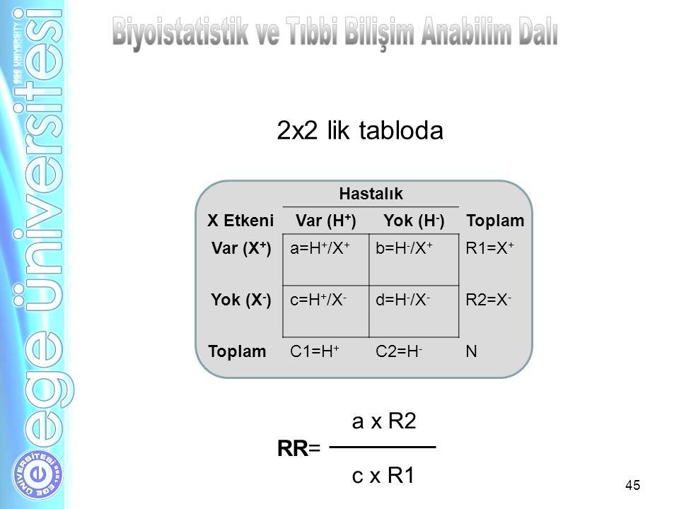 45 Hastalık X EtkeniVar (H + )Yok (H - )Toplam Var (X + )a=H + /X + b=H - /X + R1=X + Yok (X - )c=H + /X - d=H - /X - R2=X - ToplamC1=H + C2=H - N 2x2