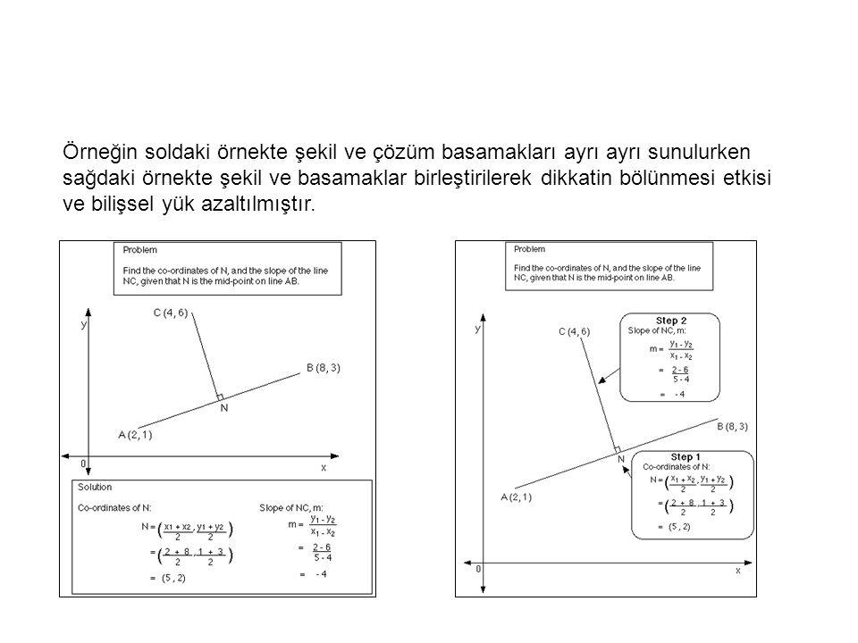 Örneğin soldaki örnekte şekil ve çözüm basamakları ayrı ayrı sunulurken sağdaki örnekte şekil ve basamaklar birleştirilerek dikkatin bölünmesi etkisi