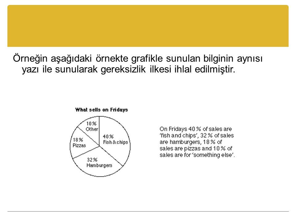 Örneğin aşağıdaki örnekte grafikle sunulan bilginin aynısı yazı ile sunularak gereksizlik ilkesi ihlal edilmiştir.