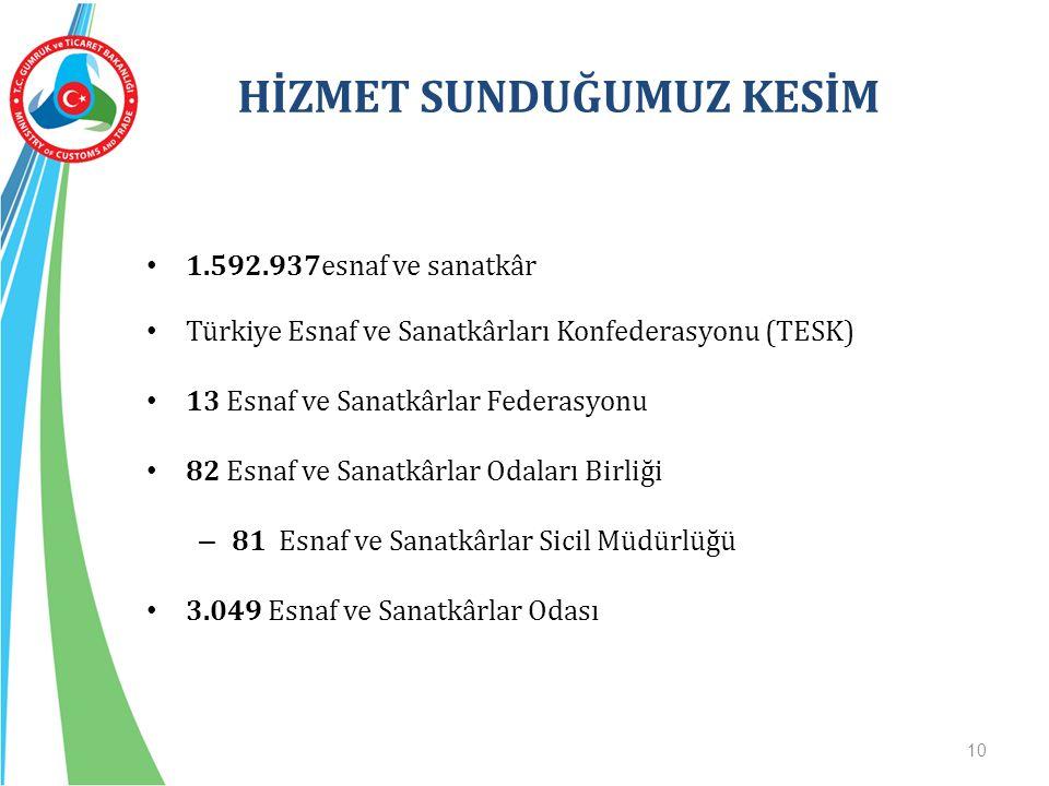 HİZMET SUNDUĞUMUZ KESİM 1.592.937esnaf ve sanatkâr Türkiye Esnaf ve Sanatkârları Konfederasyonu (TESK) 13 Esnaf ve Sanatkârlar Federasyonu 82 Esnaf ve