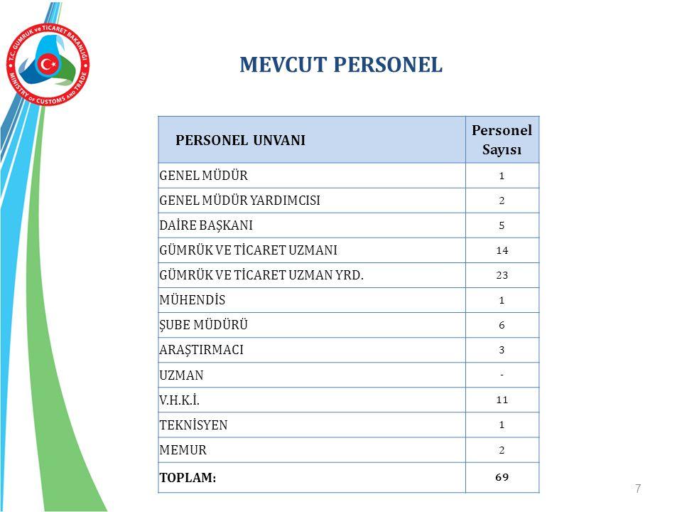 MEVCUT PERSONEL 7 PERSONEL UNVANI Personel Sayısı GENEL MÜDÜR 1 GENEL MÜDÜR YARDIMCISI 2 DAİRE BAŞKANI 5 GÜMRÜK VE TİCARET UZMANI 14 GÜMRÜK VE TİCARET UZMAN YRD.
