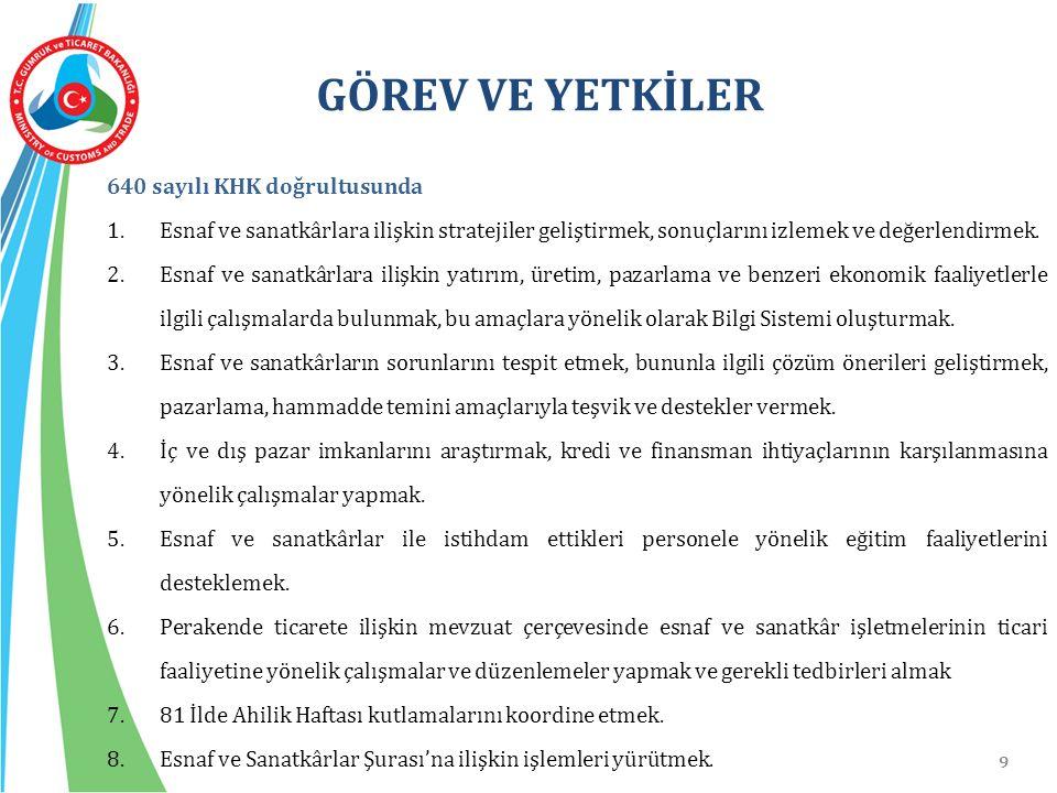 HİZMET SUNDUĞUMUZ KESİM 1.592.937esnaf ve sanatkâr Türkiye Esnaf ve Sanatkârları Konfederasyonu (TESK) 13 Esnaf ve Sanatkârlar Federasyonu 82 Esnaf ve Sanatkârlar Odaları Birliği – 81 Esnaf ve Sanatkârlar Sicil Müdürlüğü 3.049 Esnaf ve Sanatkârlar Odası 10