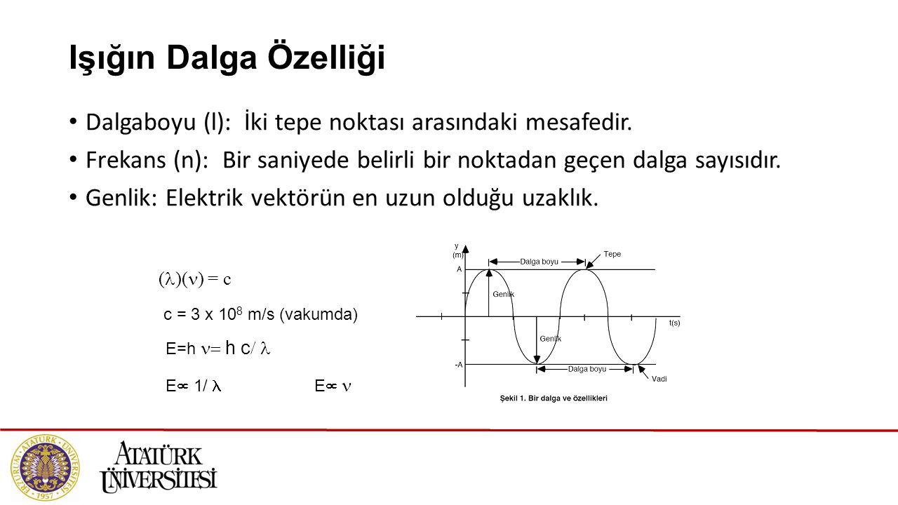 Işığın Dalga Özelliği Dalgaboyu (l): İki tepe noktası arasındaki mesafedir. Frekans (n): Bir saniyede belirli bir noktadan geçen dalga sayısıdır. Genl