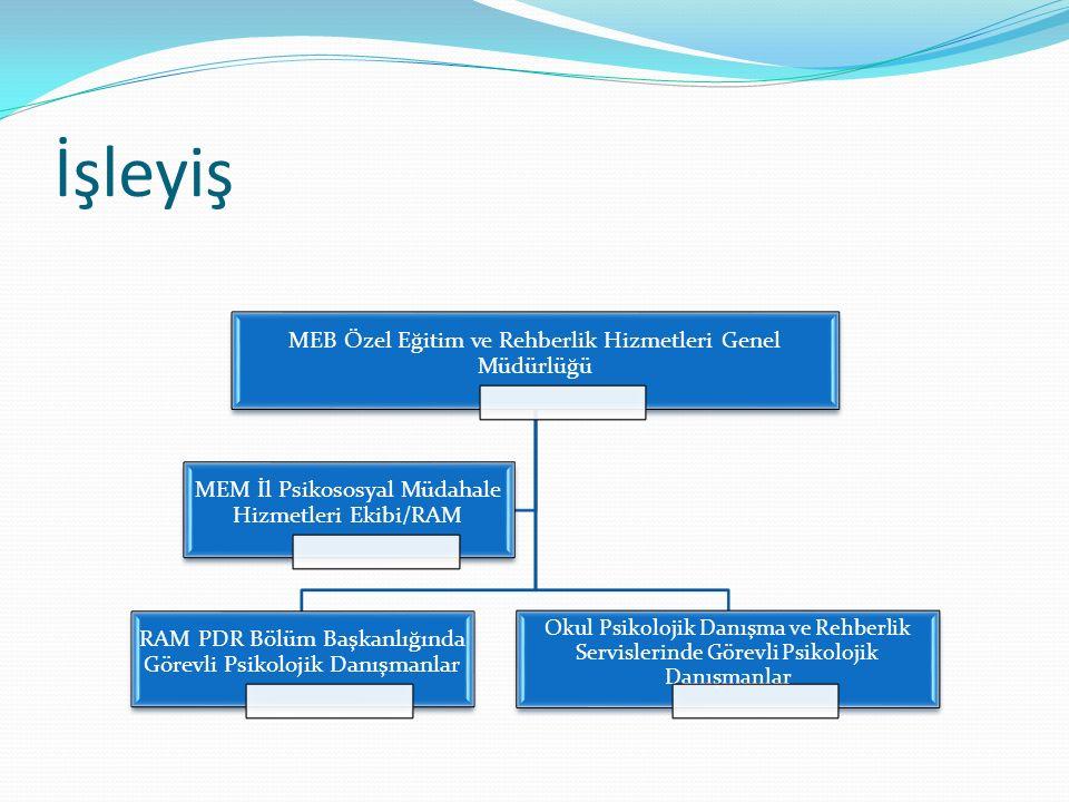 İşleyiş MEB Özel Eğitim ve Rehberlik Hizmetleri Genel Müdürlüğü RAM PDR Bölüm Başkanlığında Görevli Psikolojik Danışmanlar Okul Psikolojik Danışma ve
