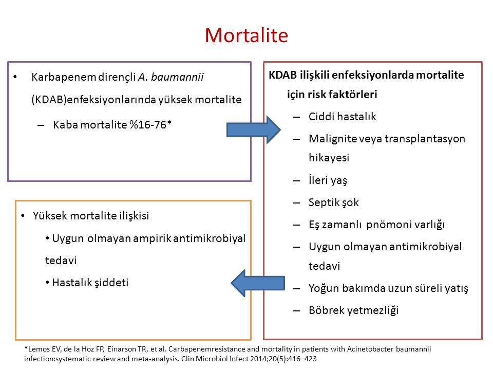 Mortalite KDAB ilişkili enfeksiyonlarda mortalite için risk faktörleri – Ciddi hastalık – Malignite veya transplantasyon hikayesi – İleri yaş – Septik şok – Eş zamanlı pnömoni varlığı – Uygun olmayan antimikrobiyal tedavi – Yoğun bakımda uzun süreli yatış – Böbrek yetmezliği Karbapenem dirençli A.