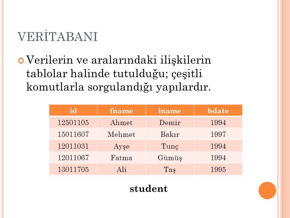 SORGULAR idfnamelnamebdate 12501105AhmetDemir1994 15011607MehmetBakır1997 12011031AyşeTunç1994 12011067FatmaGümüş1994 13011705AliTaş1995 student SELECT sütun_bilgisi FROM tablo ismi SELECT fname FROM student fname Ahmet Mehmet Ayşe Fatma Ali