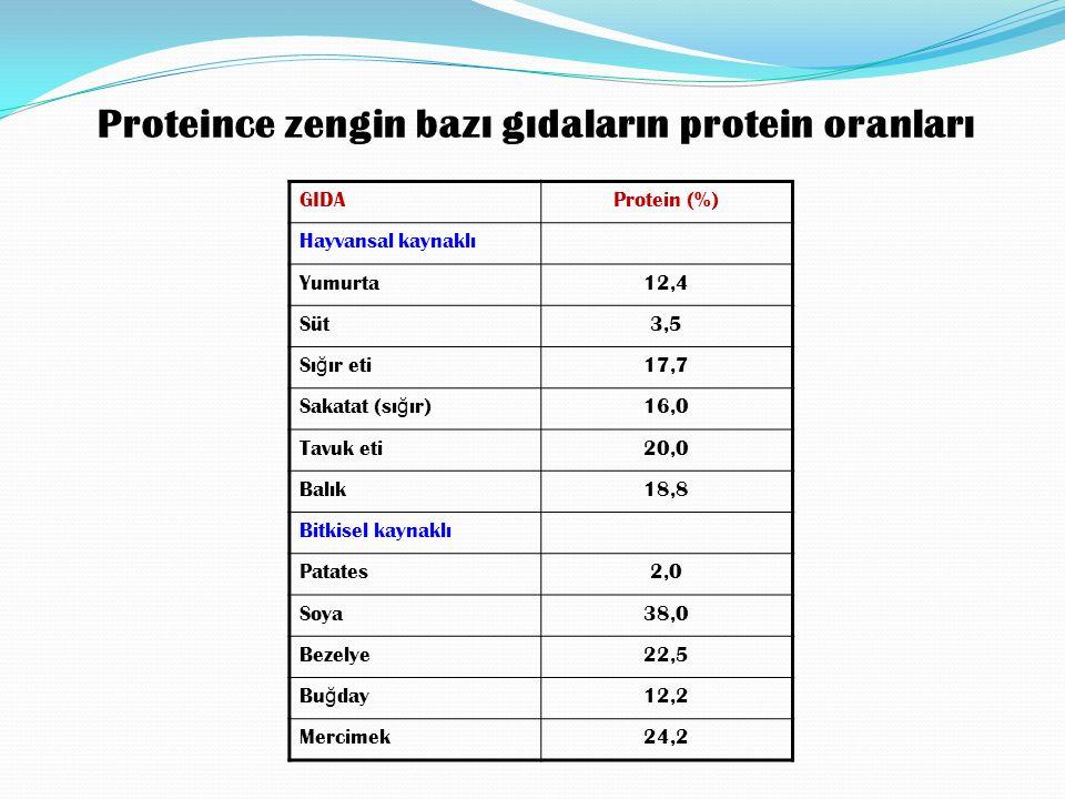 Proteince zengin bazı gıdaların protein oranları GIDAProtein (%) Hayvansal kaynaklı Yumurta12,4 Süt3,5 Sı ğ ır eti 17,7 Sakatat (sı ğ ır) 16,0 Tavuk eti20,0 Balık18,8 Bitkisel kaynaklı Patates2,0 Soya38,0 Bezelye22,5 Bu ğ day 12,2 Mercimek24,2