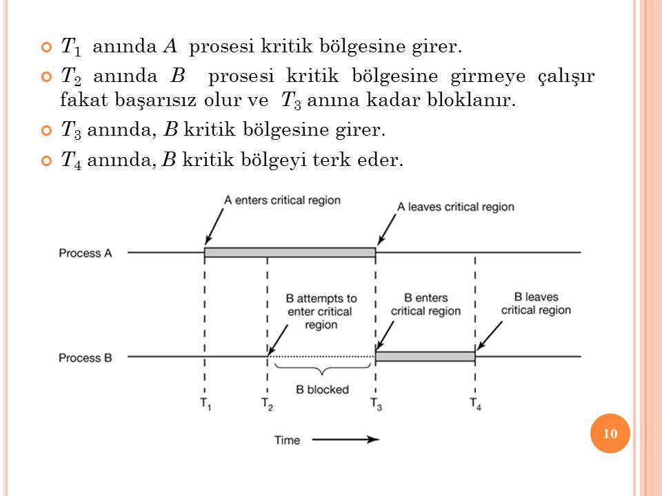 T 1 anında A prosesi kritik bölgesine girer.