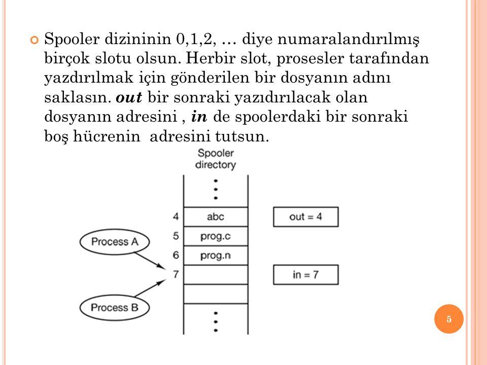 Spooler dizininin 0,1,2, … diye numaralandırılmış birçok slotu olsun.