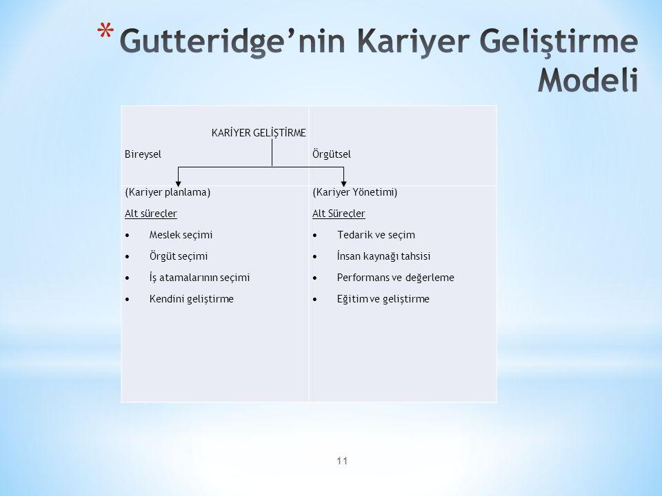11 KARİYER GELİŞTİRME BireyselÖrgütsel (Kariyer planlama) Alt süreçler  Meslek seçimi  Örgüt seçimi  İş atamalarının seçimi  Kendini geliştirme (K