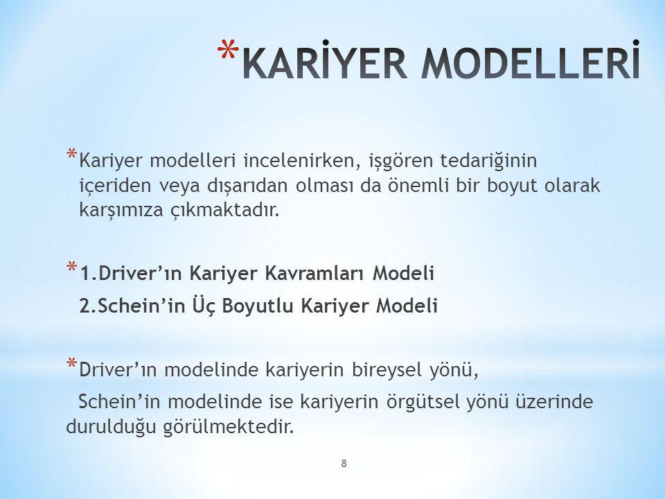 8 * Kariyer modelleri incelenirken, işgören tedariğinin içeriden veya dışarıdan olması da önemli bir boyut olarak karşımıza çıkmaktadır. * 1.Driver'ın