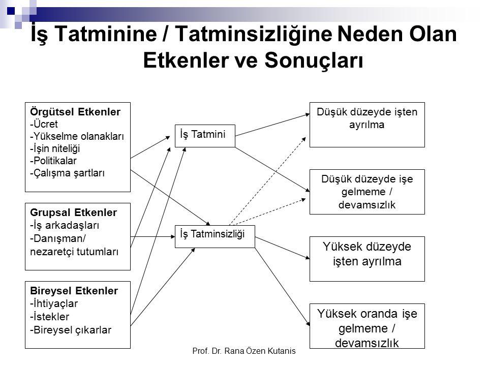 Prof. Dr. Rana Özen Kutanis İş Tatminine / Tatminsizliğine Neden Olan Etkenler ve Sonuçları Örgütsel Etkenler -Ücret -Yükselme olanakları -İşin niteli