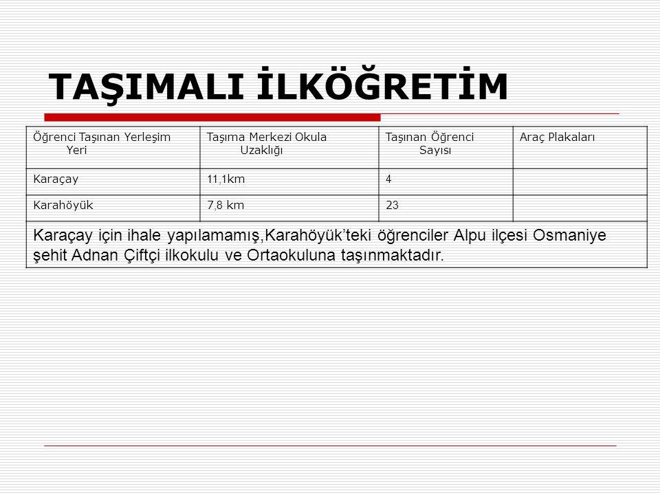 TAŞIMALI İLKÖĞRETİM Öğrenci Taşınan Yerleşim Yeri Taşıma Merkezi Okula Uzaklığı Taşınan Öğrenci Sayısı Araç Plakaları Karaçay 11,1 km 4 Karahöyük7,8 km2323 Karaçay için ihale yapılamamış,Karahöyük'teki öğrenciler Alpu ilçesi Osmaniye şehit Adnan Çiftçi ilkokulu ve Ortaokuluna taşınmaktadır.