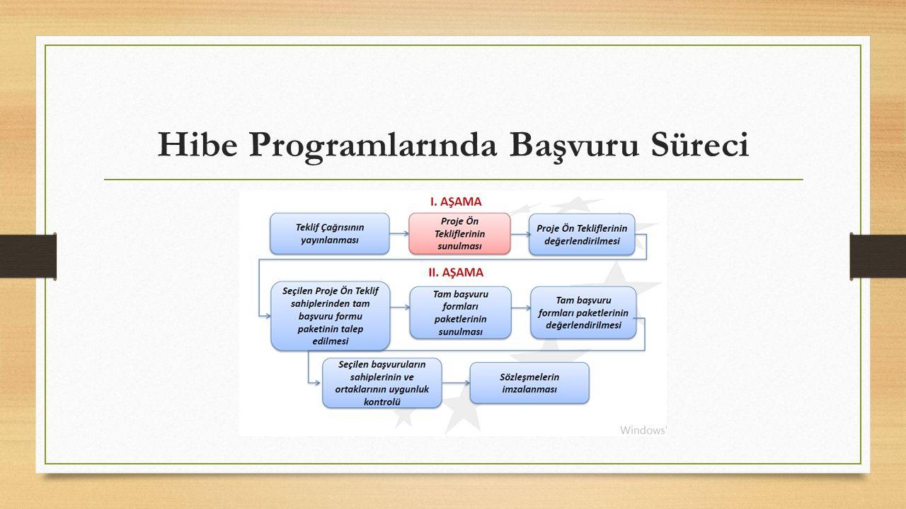 Hibe Programlarında Başvuru Süreci