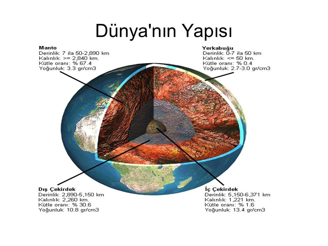 Dünya nın Katmanları: ● Ateş küreş ● Ağır küre ● Taş küre ● Su küre ● Hava küredir