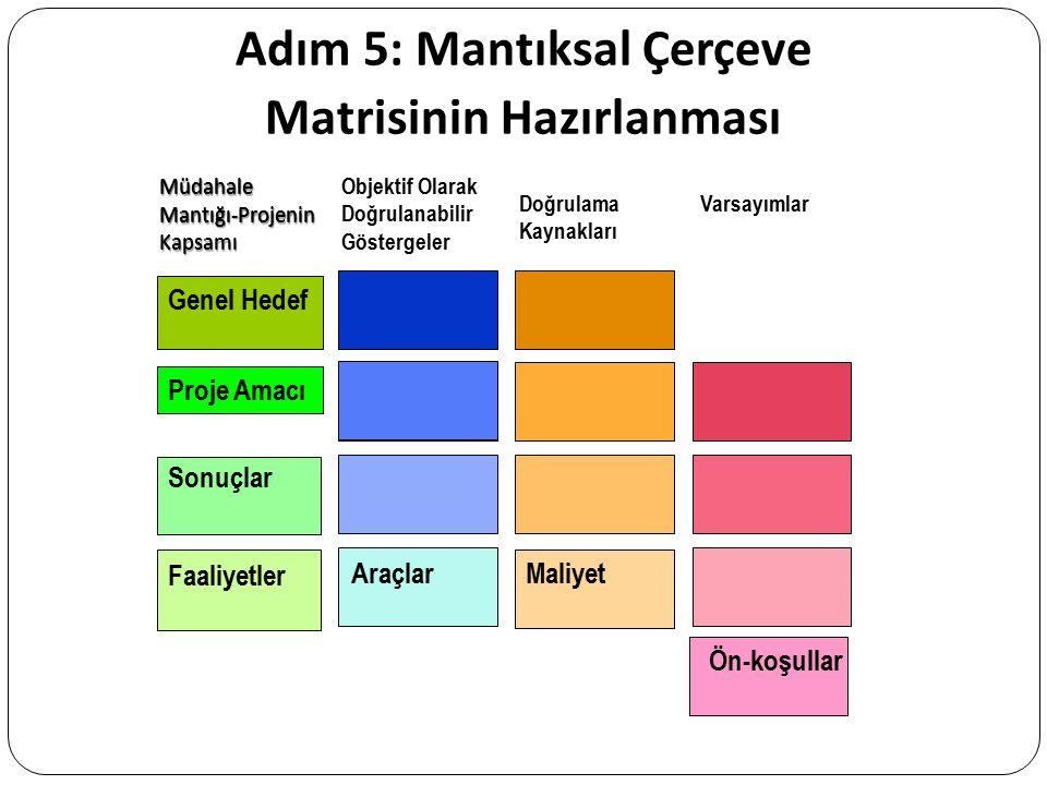 Adım 5: Mantıksal Çerçeve Matrisinin Hazırlanması Objektif Olarak Doğrulanabilir Göstergeler Doğrulama Kaynakları Varsayımlar Genel Hedef Proje Amacı