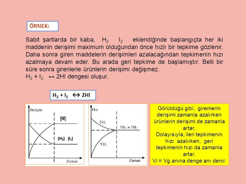 Sabit şartlarda bir kaba, H 2 I 2 eklendiğinde başlangıçta her iki maddenin derişimi maximum olduğundan önce hızlı bir tepkime gözlenir. Daha sonra gi