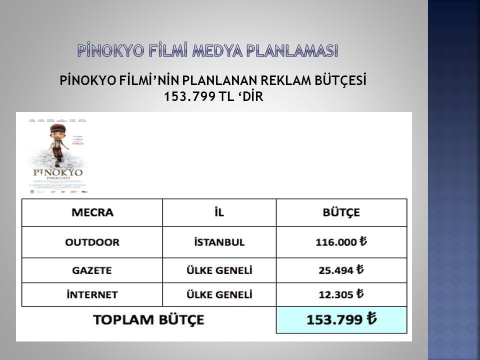 PİNOKYO FİLMİ'NİN PLANLANAN REKLAM BÜTÇESİ 153.799 TL 'DİR
