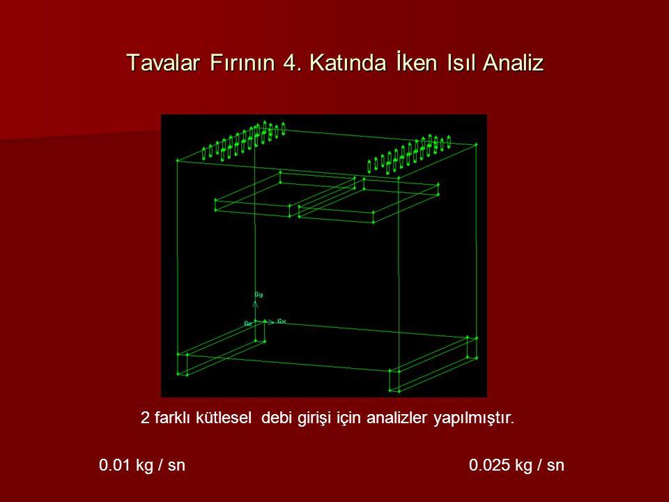 Tavalar Fırının 4. Katında İken Isıl Analiz 2 farklı kütlesel debi girişi için analizler yapılmıştır. 0.01 kg / sn 0.025 kg / sn