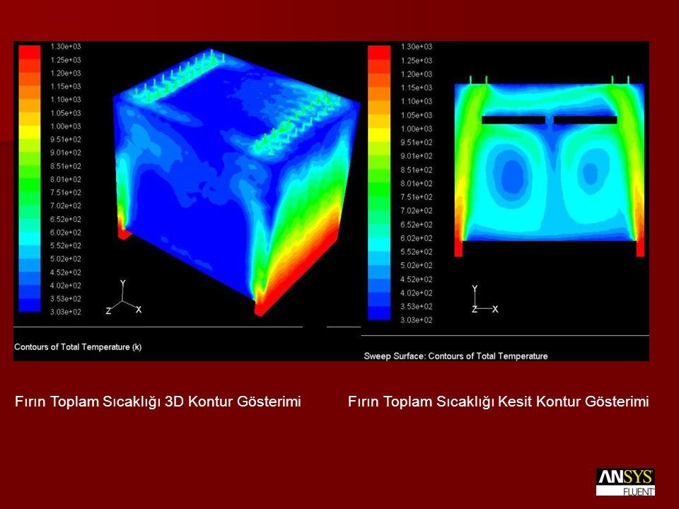 Fırın Toplam Sıcaklığı 3D Kontur Gösterimi Fırın Toplam Sıcaklığı Kesit Kontur Gösterimi