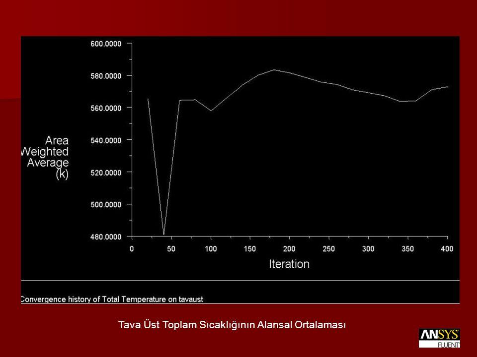 Tava Üst Toplam Sıcaklığının Alansal Ortalaması