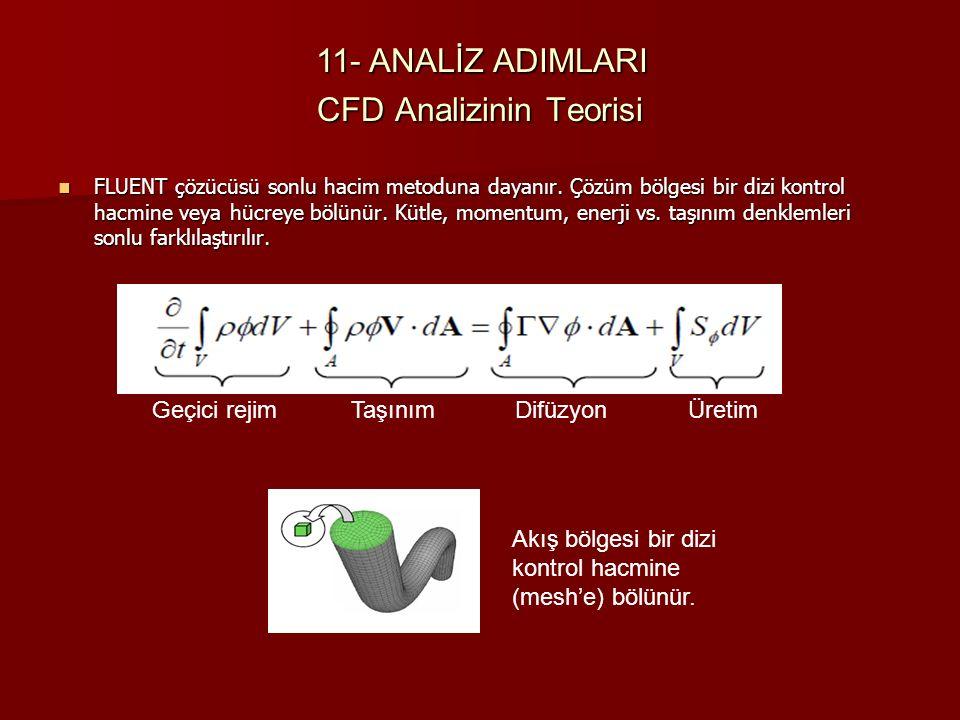CFD Analizinin Teorisi FLUENT çözücüsü sonlu hacim metoduna dayanır. Çözüm bölgesi bir dizi kontrol hacmine veya hücreye bölünür. Kütle, momentum, ene
