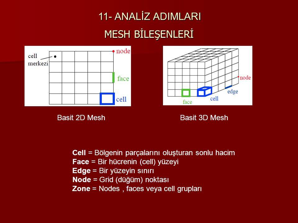 MESH BİLEŞENLERİ Basit 2D Mesh Basit 3D Mesh Cell = Bölgenin parçalarını oluşturan sonlu hacim Face = Bir hücrenin (cell) yüzeyi Edge = Bir yüzeyin sı