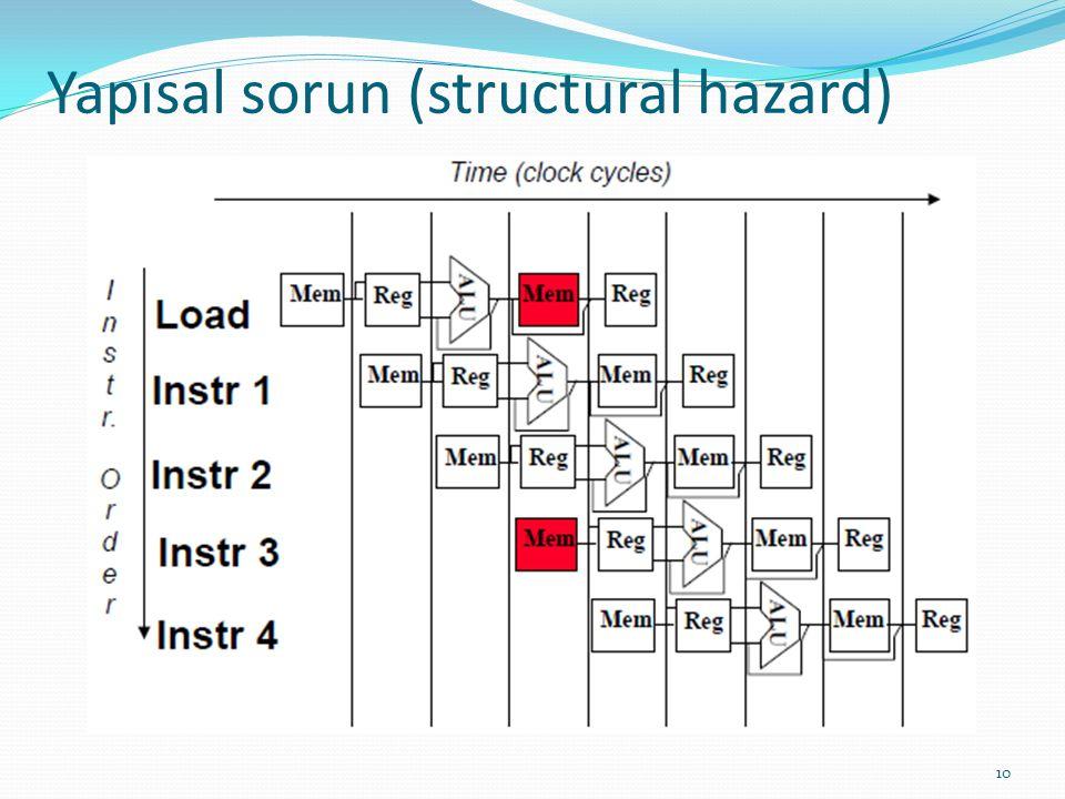 Yapısal sorun (structural hazard) 10