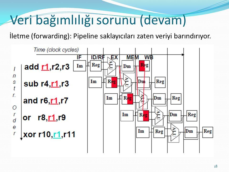 Veri bağımlılığı sorunu (devam) 18 İletme (forwarding): Pipeline saklayıcıları zaten veriyi barındırıyor.