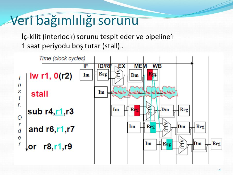 Veri bağımlılığı sorunu 21 İç-kilit (interlock) sorunu tespit eder ve pipeline'ı 1 saat periyodu boş tutar (stall).