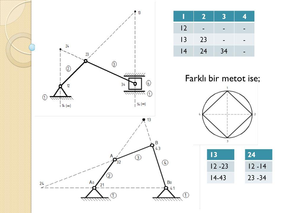 . 1234 12--- 1323-- 142434- 13 12 -23 14-43 24 12 -14 23 -34 Farklı bir metot ise;