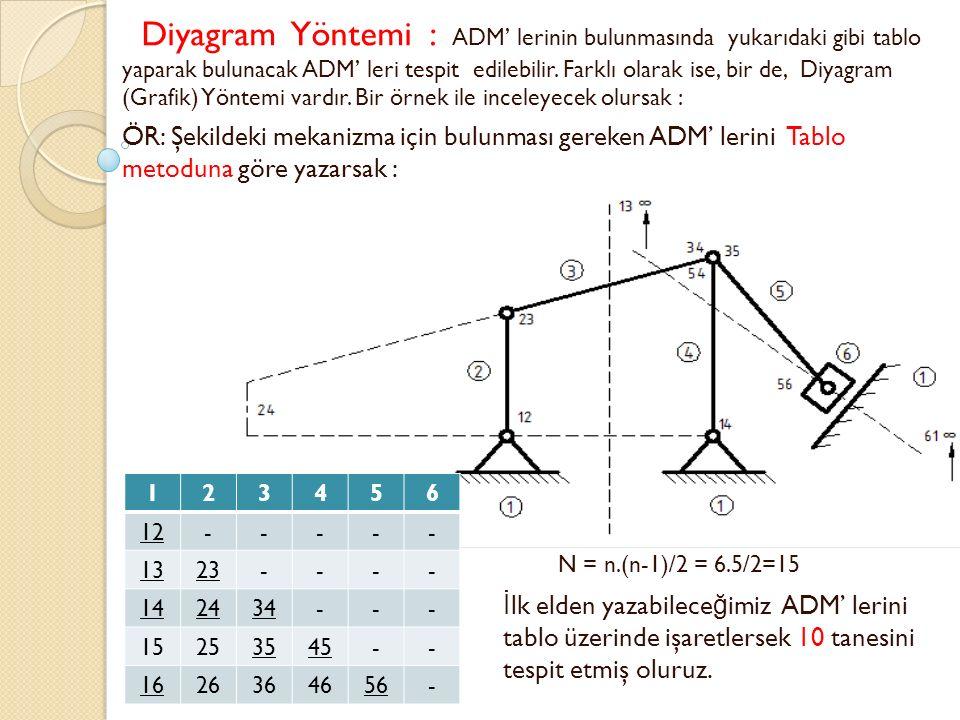 Diyagram Yöntemi : ADM' lerinin bulunmasında yukarıdaki gibi tablo yaparak bulunacak ADM' leri tespit edilebilir. Farklı olarak ise, bir de, Diyagram