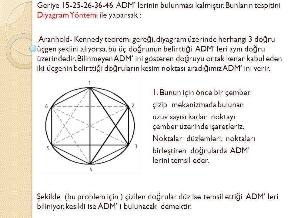 Geriye 15-25-26-36-46 ADM' lerinin bulunması kalmıştır. Bunların tespitini Diyagram Yöntemi ile yaparsak : Aranhold- Kennedy teoremi gere ğ i, diyagra
