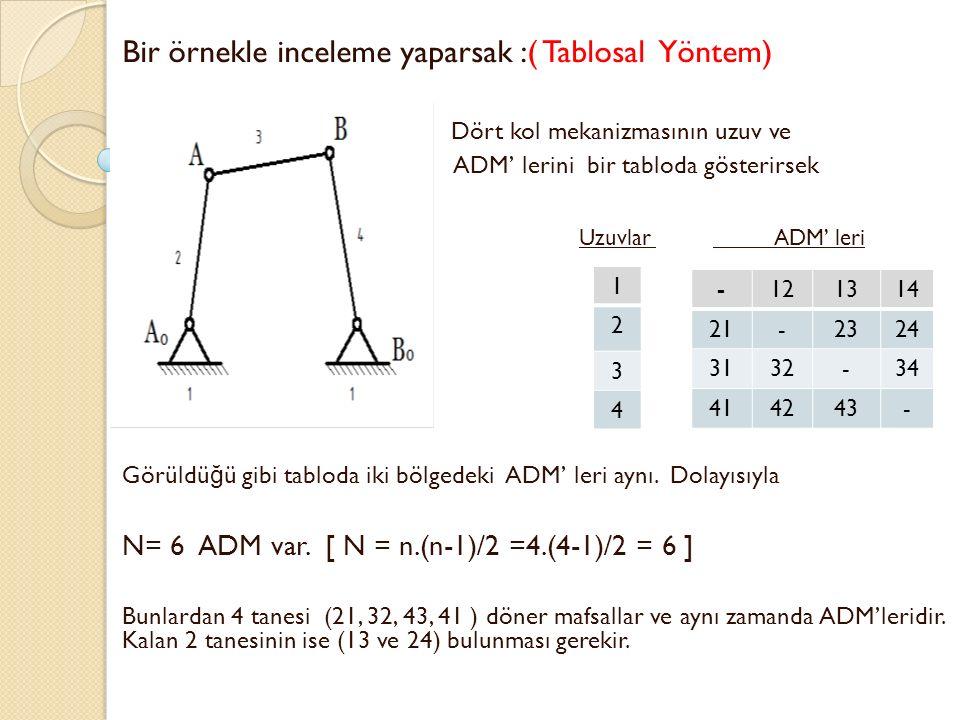Bir örnekle inceleme yaparsak :( Tablosal Yöntem) Dört kol mekanizmasının uzuv ve ADM' lerini bir tabloda gösterirsek Uzuvlar ADM' leri Görüldü ğ ü gi