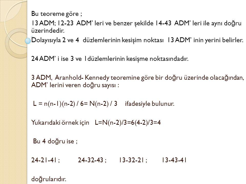 Bu teoreme göre ; 13 ADM; 12-23 ADM' leri ve benzer şekilde 14-43 ADM' leri ile aynı do ğ ru üzerindedir. Dolayısıyla 2 ve 4 düzlemlerinin kesişim nok