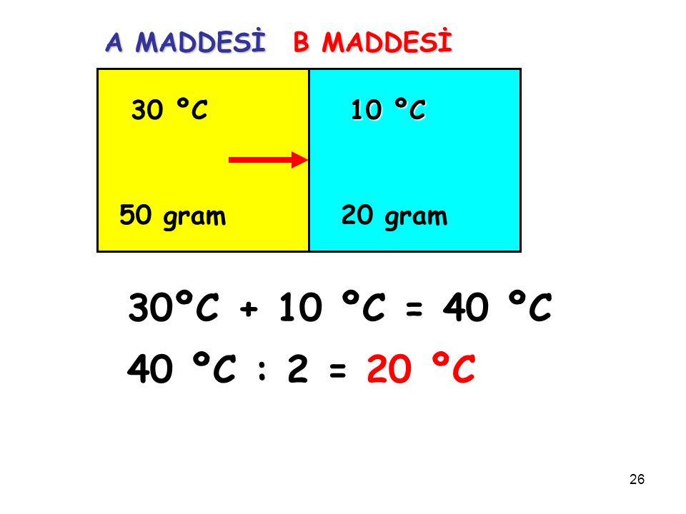 26 30 ºC 50 gram 10 ºC 20 gram A MADDESİ B MADDESİ 30ºC + 10 ºC = 40 ºC 40 ºC : 2 = 20 ºC