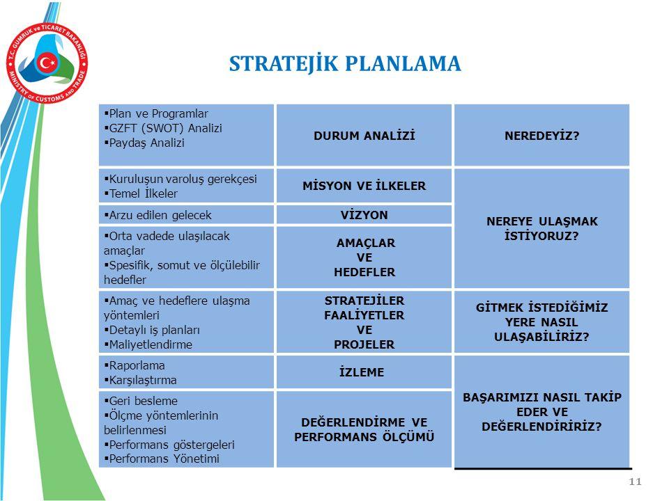 11 STRATEJİK PLANLAMA  Plan ve Programlar  GZFT (SWOT) Analizi  Paydaş Analizi DURUM ANALİZİNEREDEYİZ?  Kuruluşun varoluş gerekçesi  Temel İlkele
