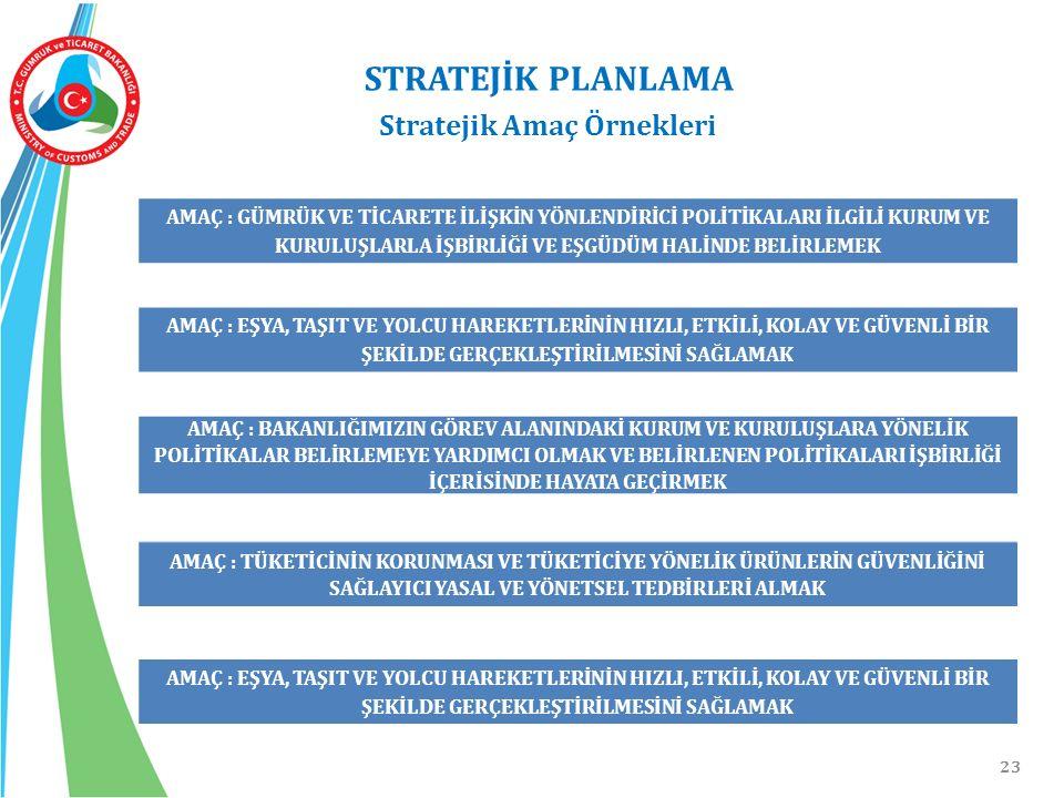 23 STRATEJİK PLANLAMA Stratejik Amaç Örnekleri AMAÇ : GÜMRÜK VE TİCARETE İLİŞKİN YÖNLENDİRİCİ POLİTİKALARI İLGİLİ KURUM VE KURULUŞLARLA İŞBİRLİĞİ VE E