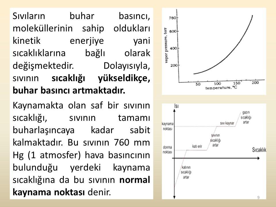 Sıvıların buhar basıncı, moleküllerinin sahip oldukları kinetik enerjiye yani sıcaklıklarına bağlı olarak değişmektedir. Dolayısıyla, sıvının sıcaklığ
