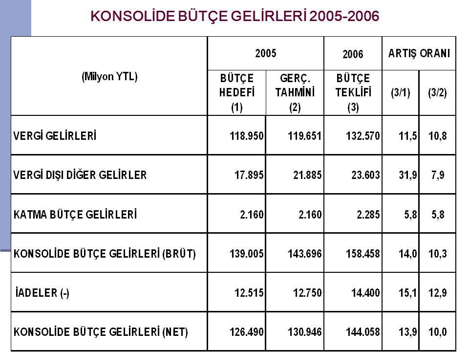 3 KONSOLİDE BÜTÇE GELİRLERİ 2005-2006