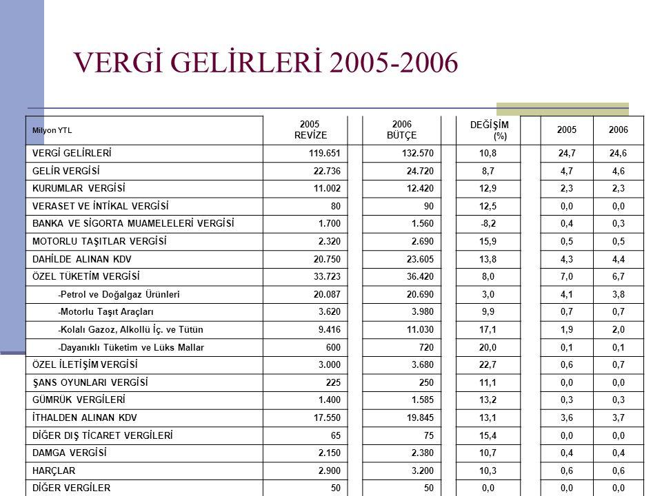 6 VERGİ GELİRLERİ DETAYLARI:2005-06