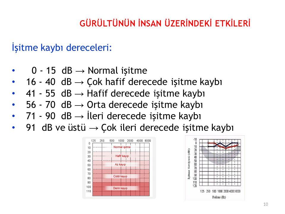 İşitme kaybı dereceleri: 0 - 15 dB → Normal işitme 16 - 40 dB → Çok hafif derecede işitme kaybı 41 - 55 dB → Hafif derecede işitme kaybı 56 - 70 dB → Orta derecede işitme kaybı 71 - 90 dB → İleri derecede işitme kaybı 91 dB ve üstü → Çok ileri derecede işitme kaybı GÜRÜLTÜNÜN İNSAN ÜZERİNDEKİ ETKİLERİ 10
