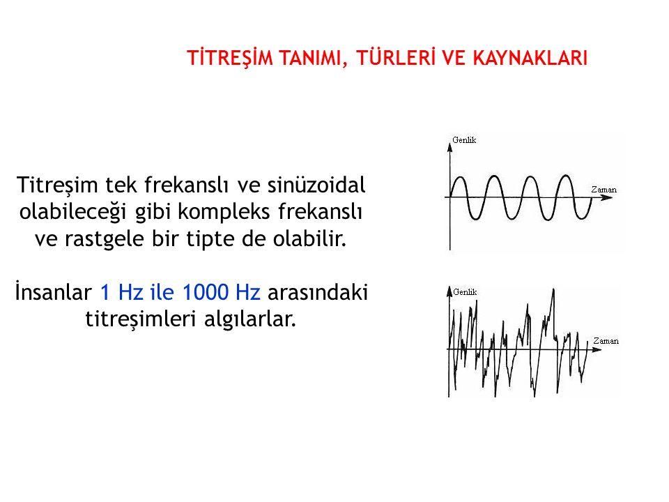 Titreşim tek frekanslı ve sinüzoidal olabileceği gibi kompleks frekanslı ve rastgele bir tipte de olabilir.