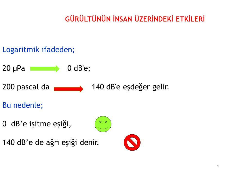 Logaritmik ifadeden; 20 μPa 0 dB e; 200 pascal da 140 dB e eşdeğer gelir.