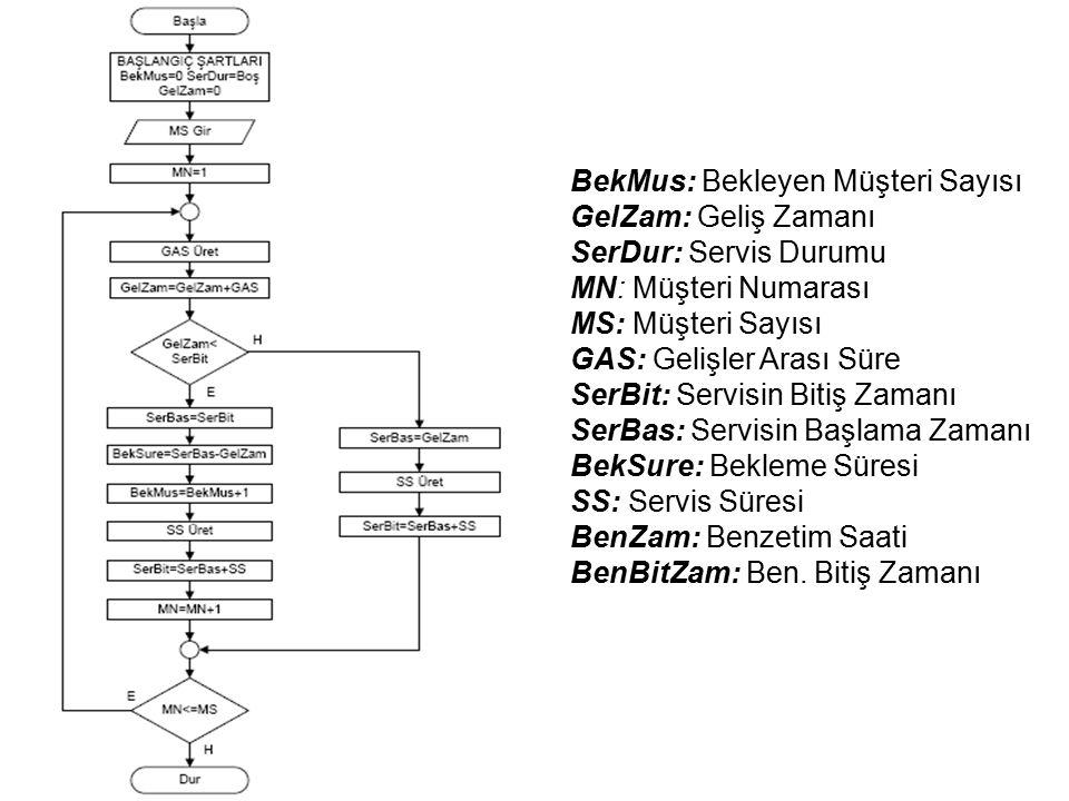 Proses Artırımlı Modelleme Yapısı BekMus: Bekleyen Müşteri Sayısı GelZam: Geliş Zamanı SerDur: Servis Durumu MN: Müşteri Numarası MS: Müşteri Sayısı GAS: Gelişler Arası Süre SerBit: Servisin Bitiş Zamanı SerBas: Servisin Başlama Zamanı BekSure: Bekleme Süresi SS: Servis Süresi BenZam: Benzetim Saati BenBitZam: Ben.