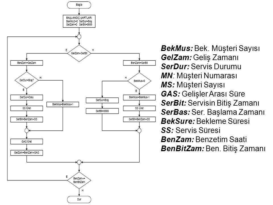 Olay Artırımlı Modelleme Yapısı BekMus: Bek.