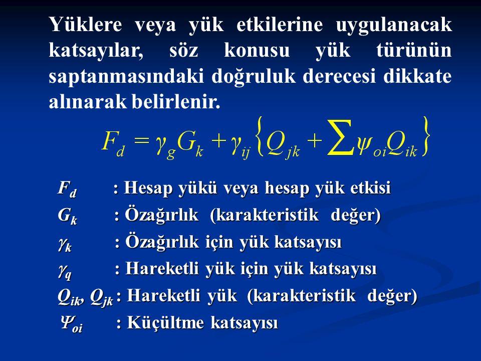 F d : Hesap yükü veya hesap yük etkisi G k : Özağırlık (karakteristik değer)  k : Özağırlık için yük katsayısı  q : Hareketli yük için yük katsayısı