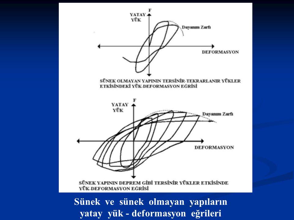 Sünek ve sünek olmayan yapıların yatay yük - deformasyon eğrileri